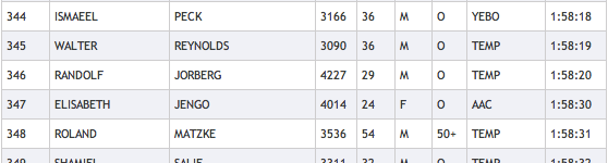Randolf Jorbergs Peninsula Marathon results